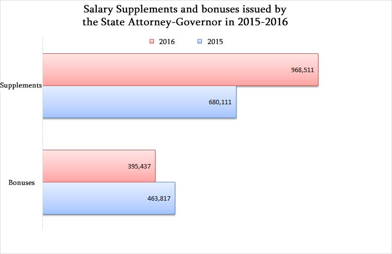 Salary supplements in Administrations of State